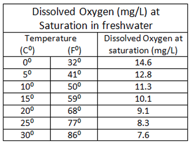 Temperature and Dissolved Oxygen concentration chart for koi ponds